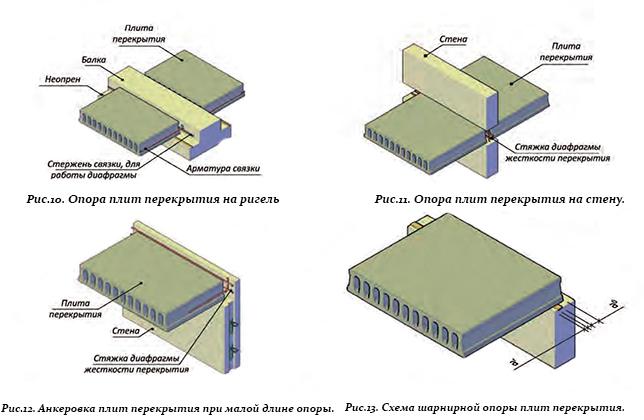 Удаление плиты перекрытия плита перекрытия проводка